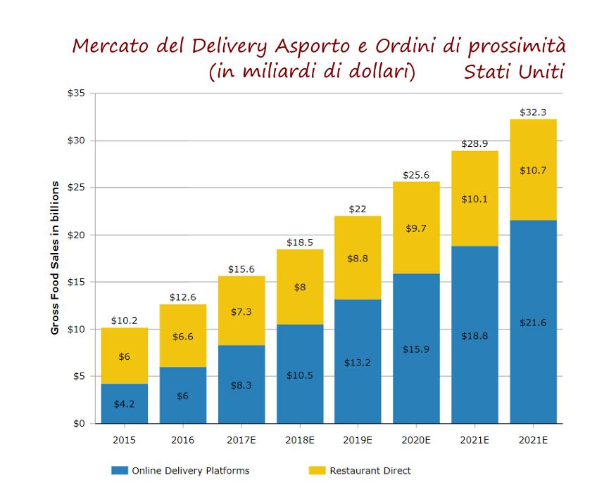 mercatof&b-delivery-2021